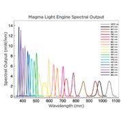 Sorgente a stato solido con 21 canali ad alta potenza per imaging multispettrale – Lumencor
