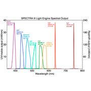 Sorgente 8 canali a stato solido ad alta potenza - Lumencor