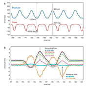 IMPEDANCE SPECTROSCOPY FOR CHARACTERIZATION AND COUNTING